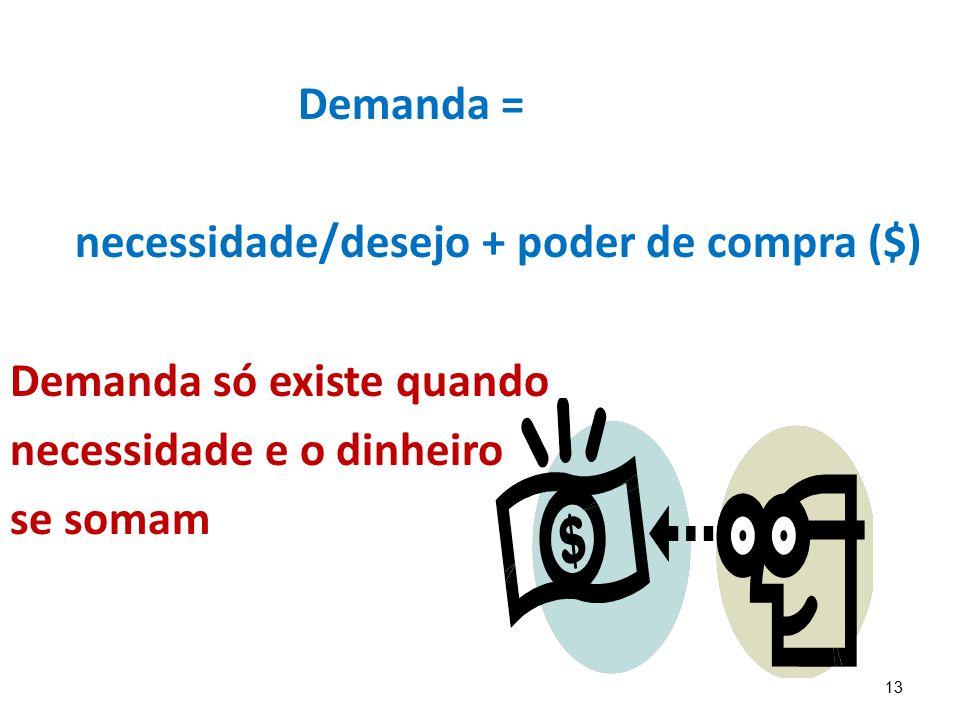 Demanda = necessidade/desejo + poder de compra ($) Demanda só existe quando. necessidade e o dinheiro.