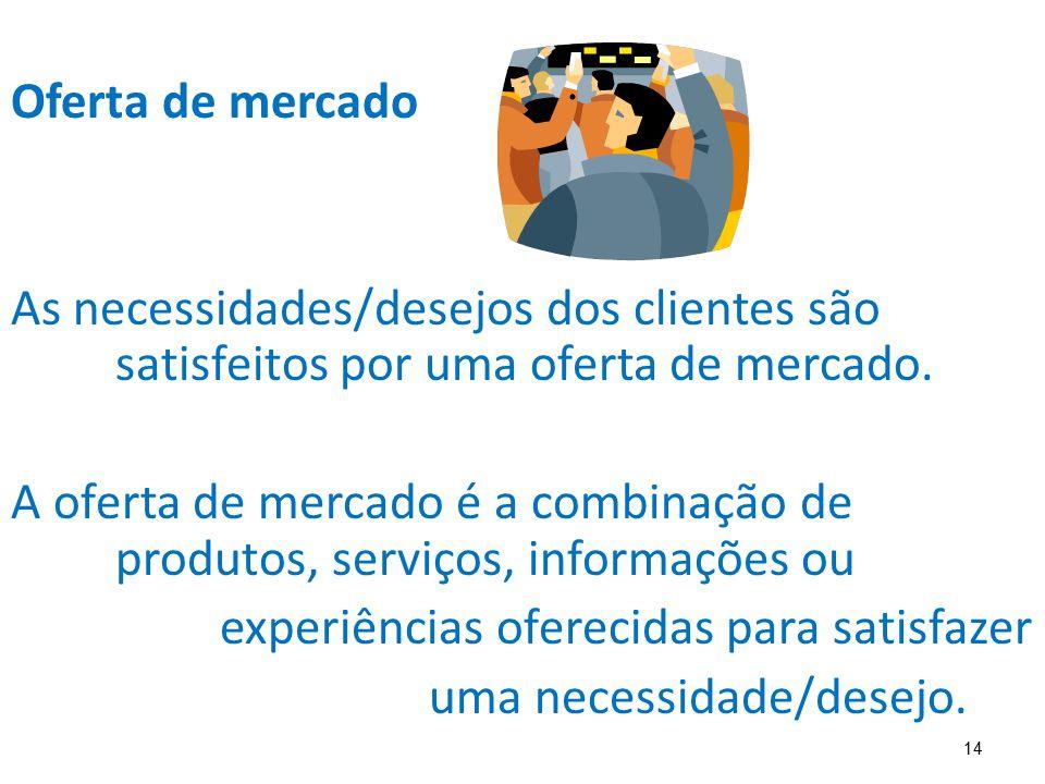 Oferta de mercado As necessidades/desejos dos clientes são satisfeitos por uma oferta de mercado.