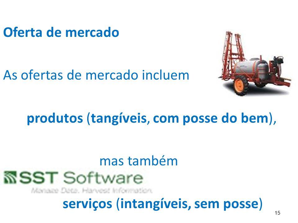 Oferta de mercado As ofertas de mercado incluem. produtos (tangíveis, com posse do bem), mas também.