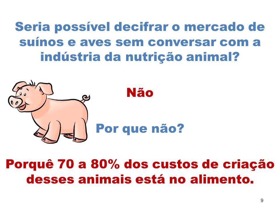 Porquê 70 a 80% dos custos de criação desses animais está no alimento.