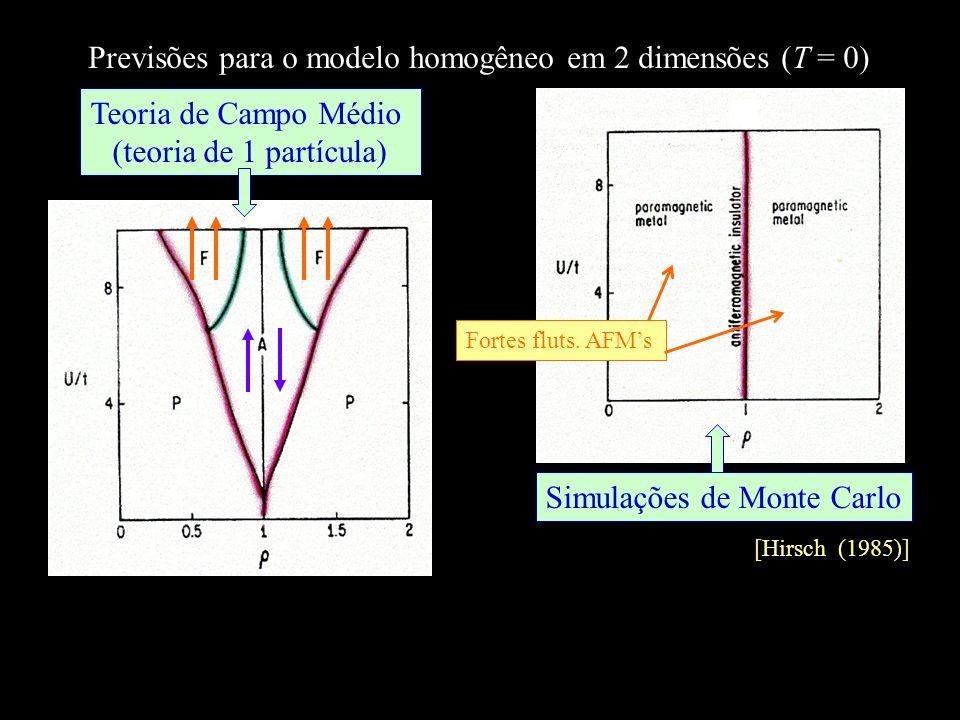 Previsões para o modelo homogêneo em 2 dimensões (T = 0)