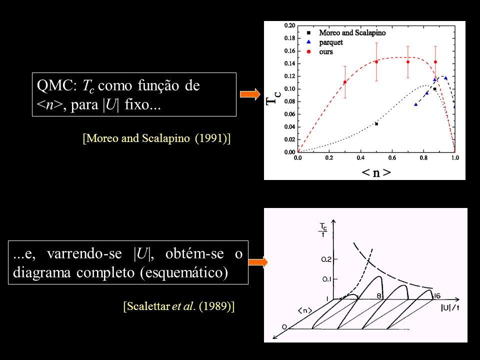 QMC: Tc como função de <n>, para |U| fixo...