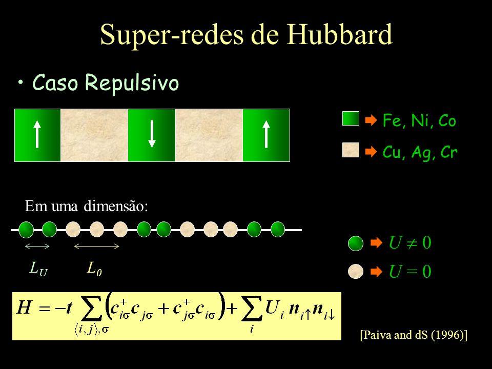 Super-redes de Hubbard