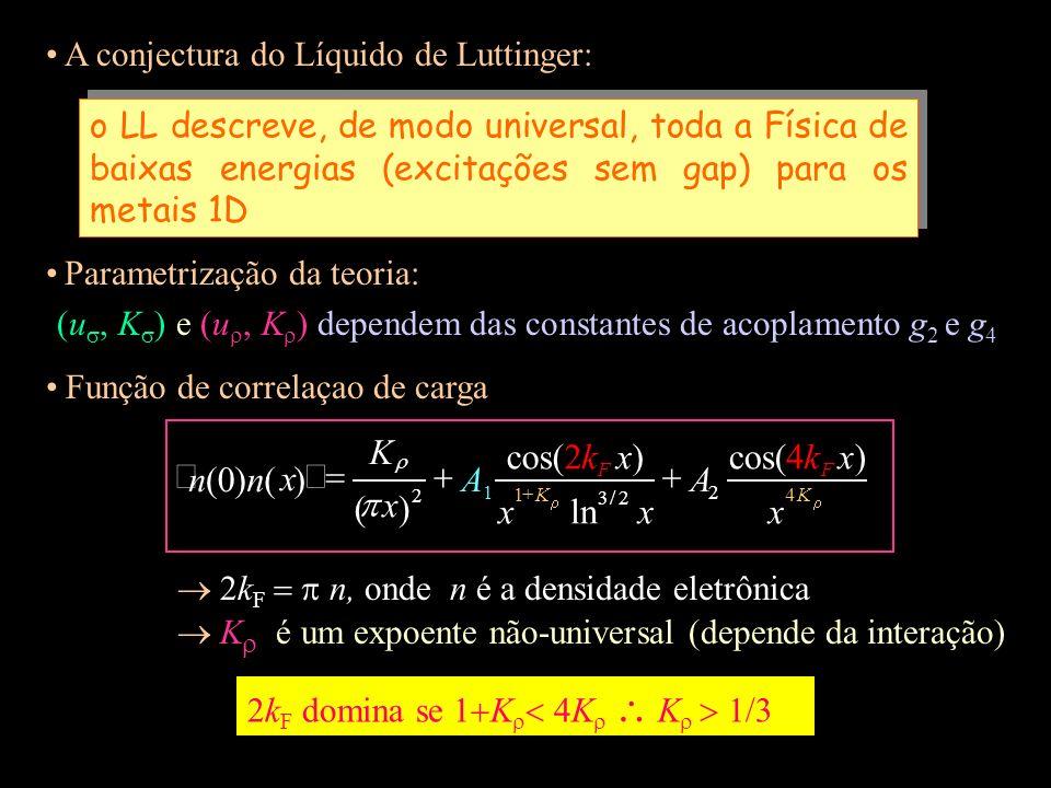 p x x) k A n cos( ln ) ( + = ñ á A conjectura do Líquido de Luttinger: