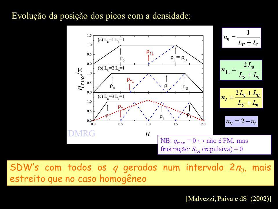 Evolução da posição dos picos com a densidade: