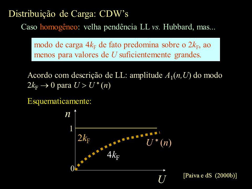 n U Distribuição de Carga: CDW's 2kF U  (n) 4kF