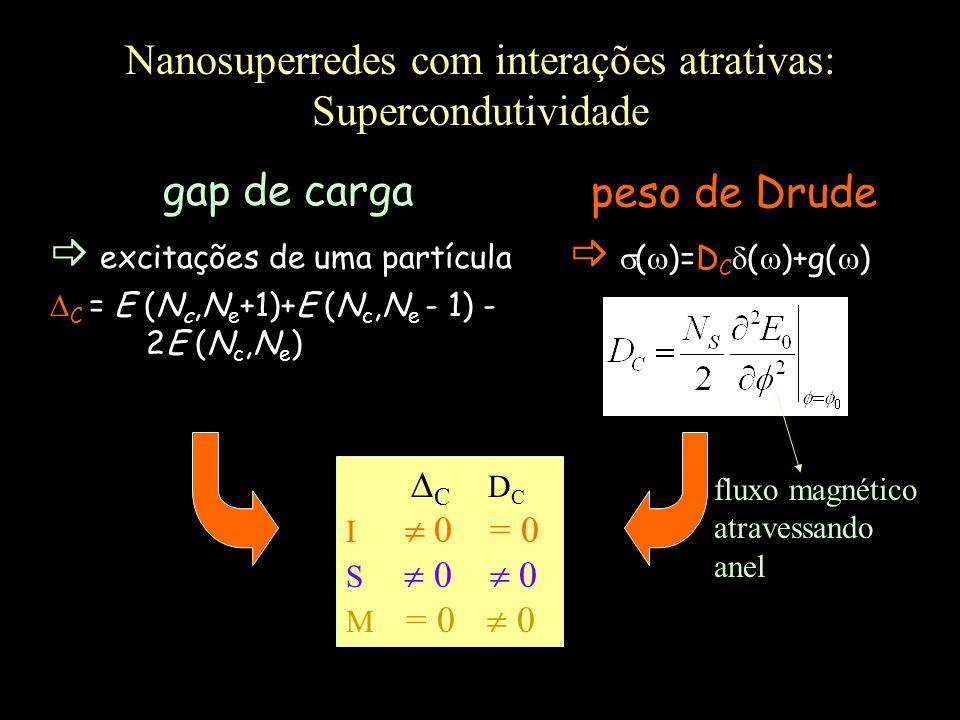 Nanosuperredes com interações atrativas: Supercondutividade