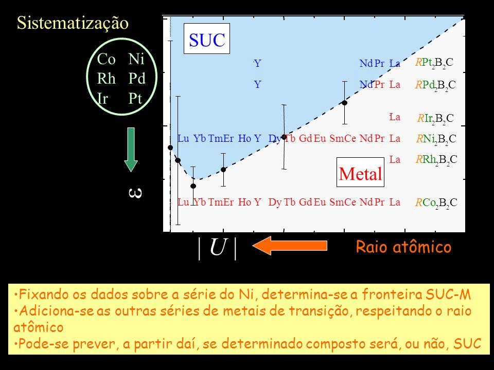 e | U | Sistematização SUC Metal Co Ni Rh Pd Ir Pt Raio atômico