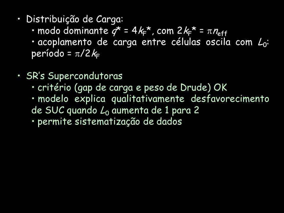 Distribuição de Carga: