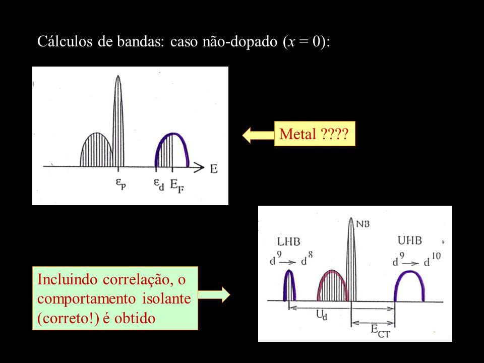 Cálculos de bandas: caso não-dopado (x = 0):