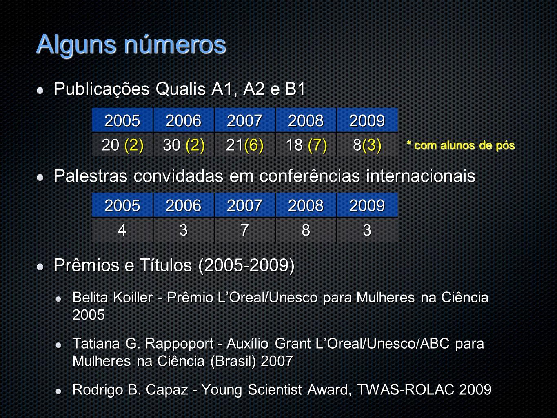 Alguns números Publicações Qualis A1, A2 e B1