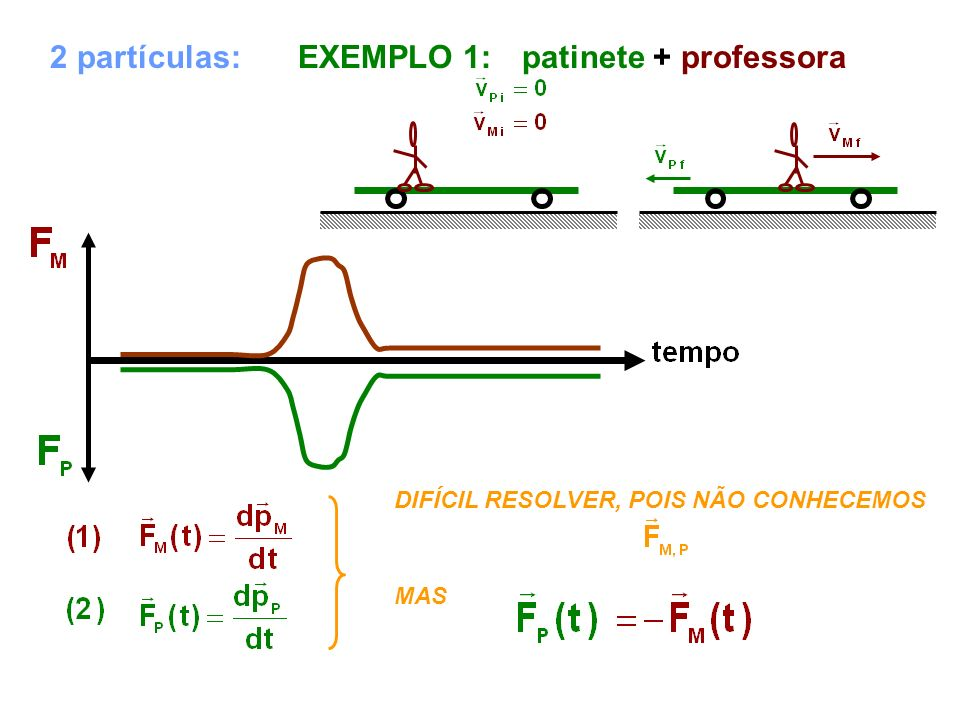 2 partículas: EXEMPLO 1: patinete + professora