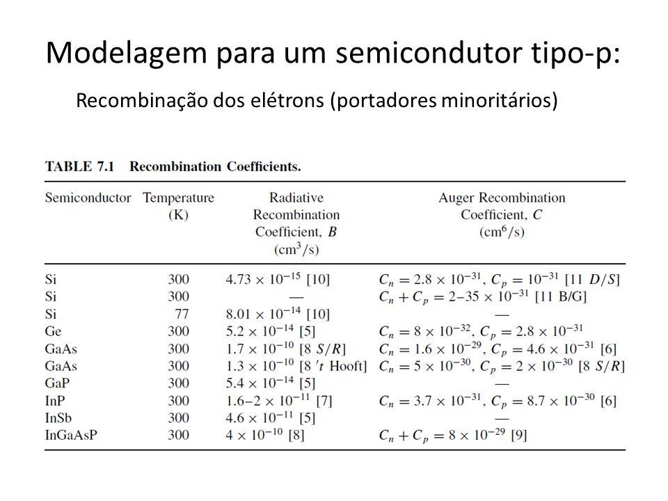 Modelagem para um semicondutor tipo-p: