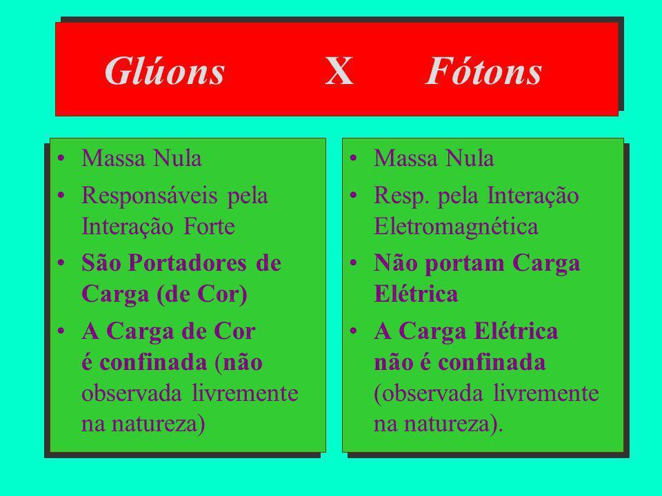 Glúons X Fótons Massa Nula Responsáveis pela Interação Forte