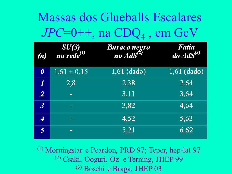 Massas dos Glueballs Escalares JPC=0++, na CDQ4 , em GeV