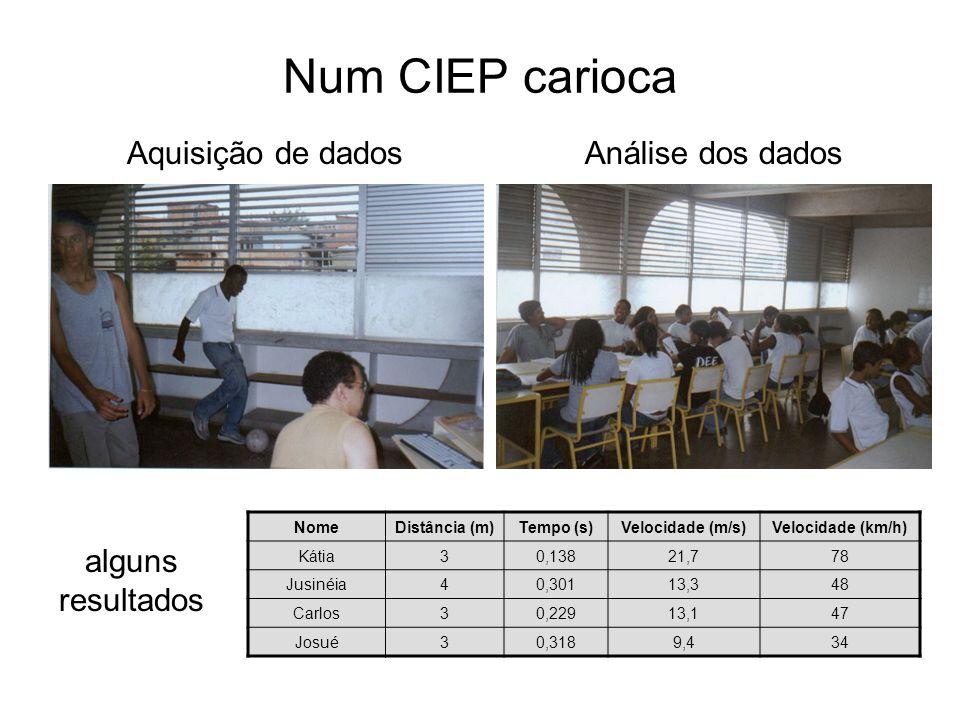 Num CIEP carioca Aquisição de dados Análise dos dados alguns