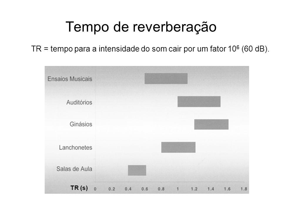 Tempo de reverberação TR = tempo para a intensidade do som cair por um fator 106 (60 dB). TR (s)