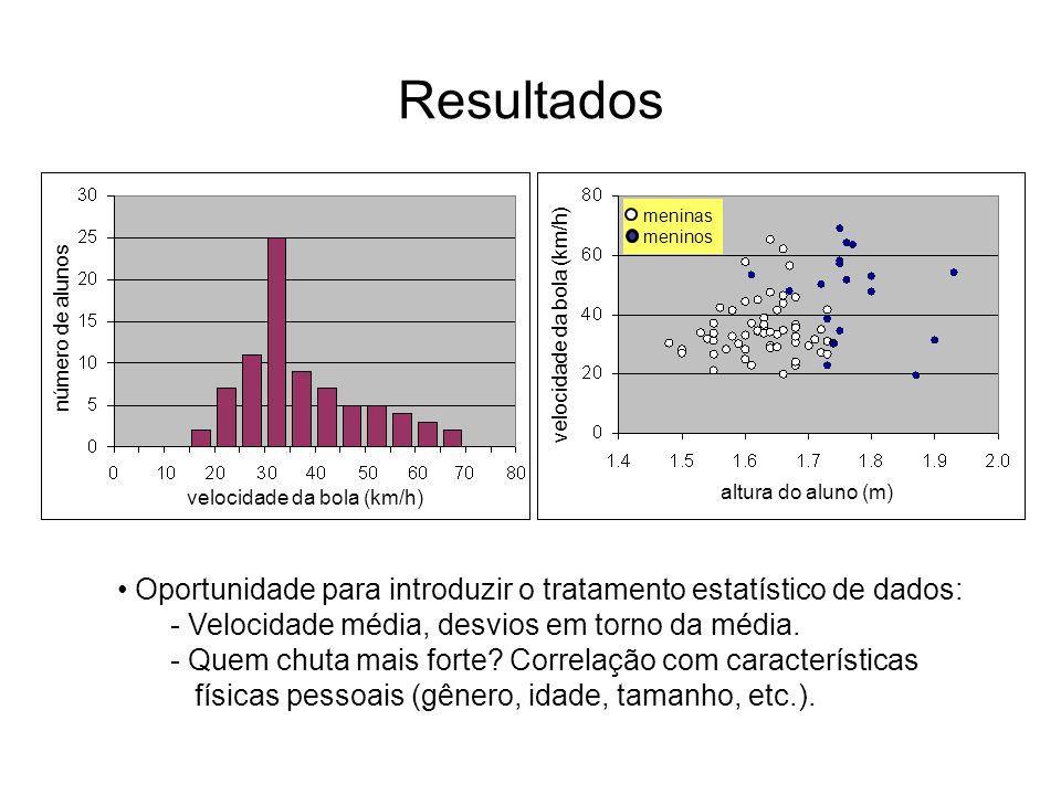 Resultadosvelocidade da bola (km/h) altura do aluno (m) número de alunos. meninas. meninos.