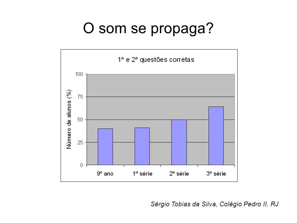 O som se propaga Sérgio Tobias da Silva, Colégio Pedro II, RJ