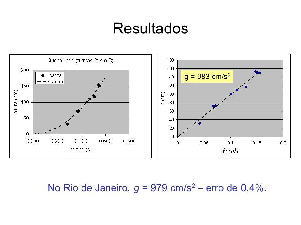 Resultados No Rio de Janeiro, g = 979 cm/s2 – erro de 0,4%.