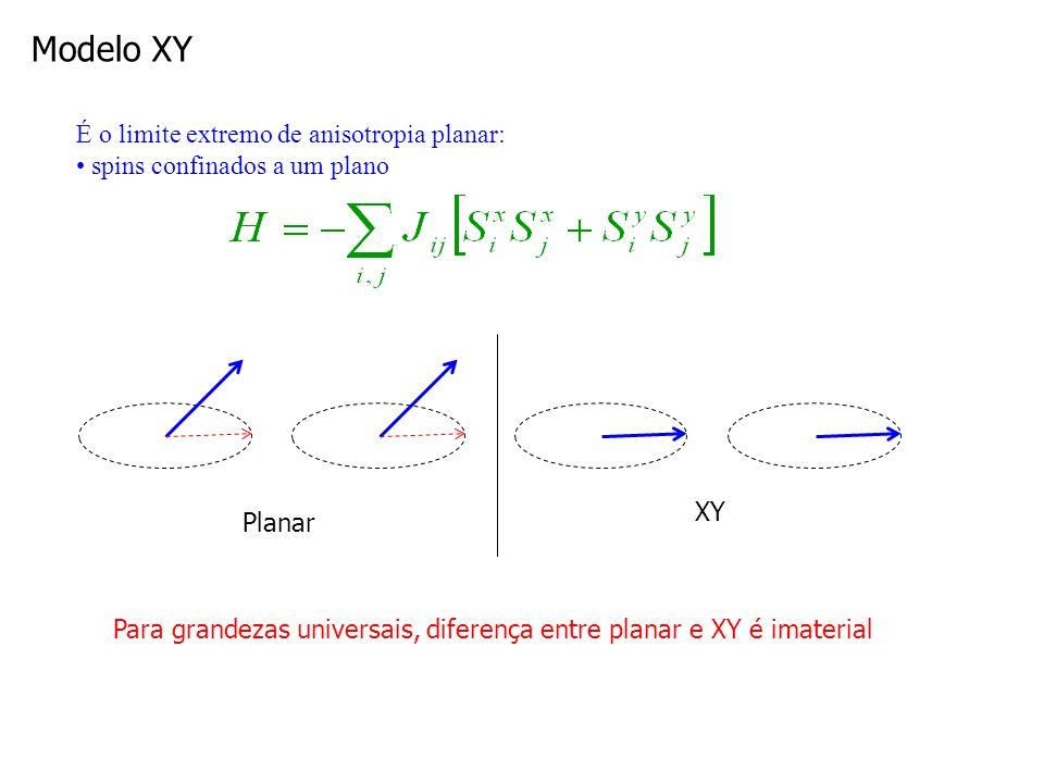 Modelo XY É o limite extremo de anisotropia planar: