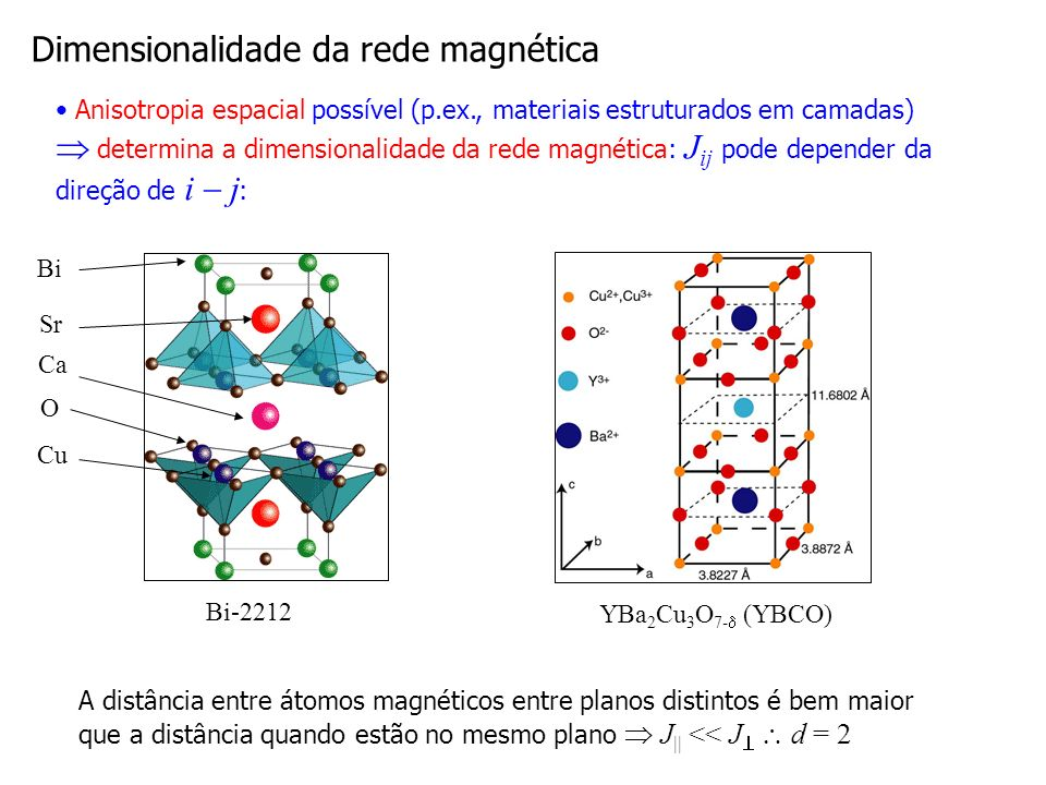 Dimensionalidade da rede magnética