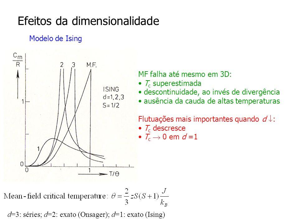 Efeitos da dimensionalidade