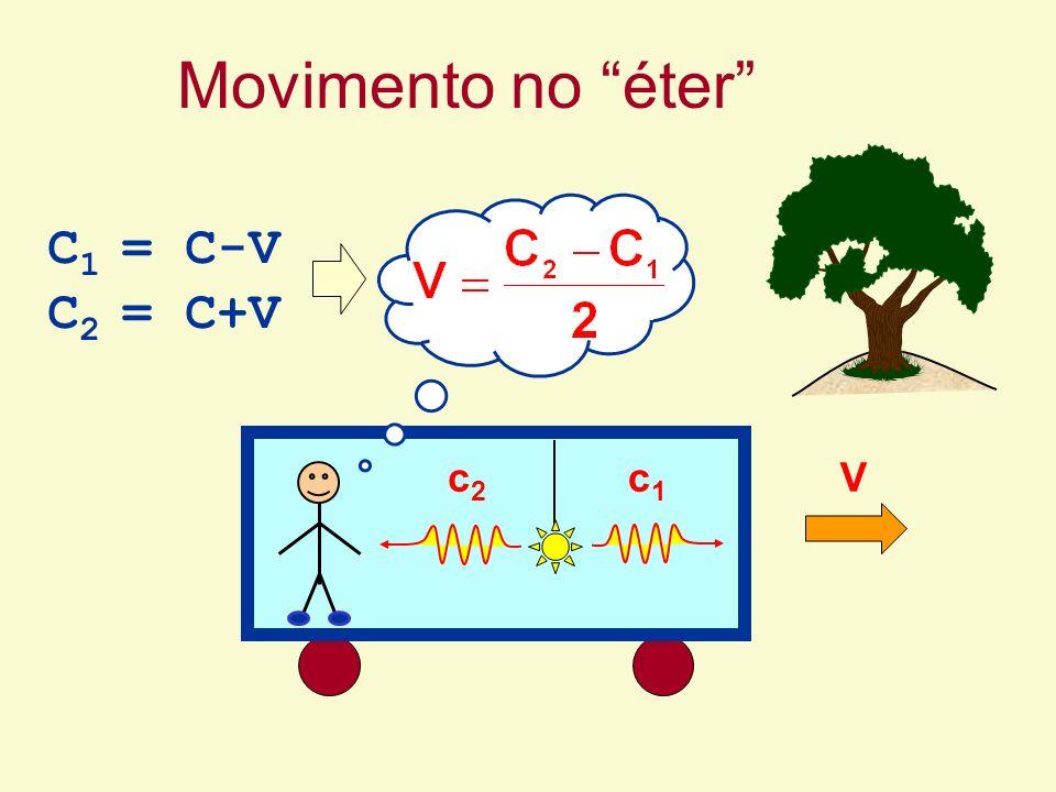 Movimento no éter C1 = C-V C2 = C+V V c1 c2
