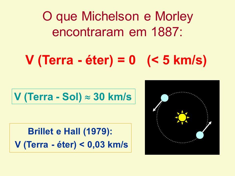 O que Michelson e Morley encontraram em 1887: