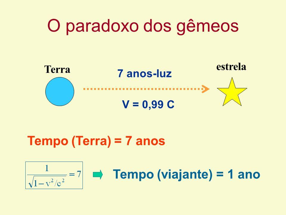 O paradoxo dos gêmeos Tempo (Terra) = 7 anos Tempo (viajante) = 1 ano