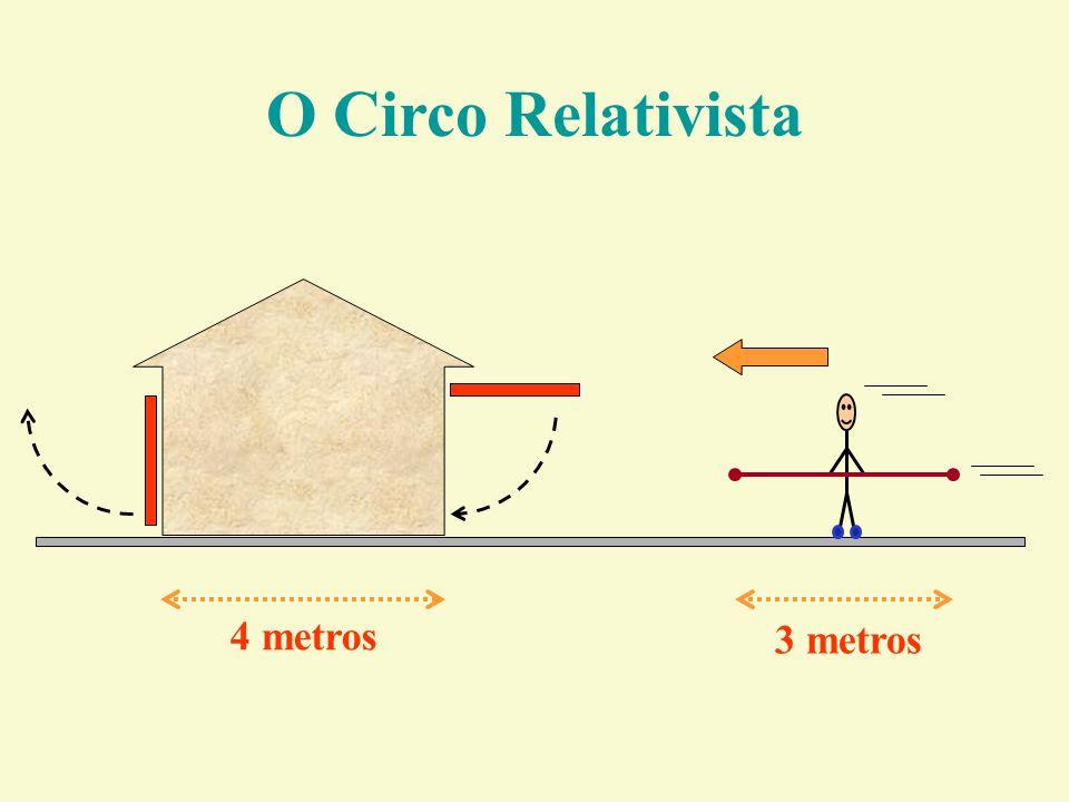 O Circo Relativista 4 metros 3 metros
