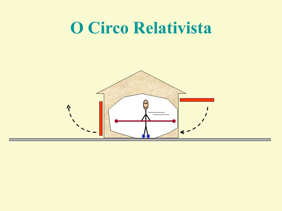 O Circo Relativista