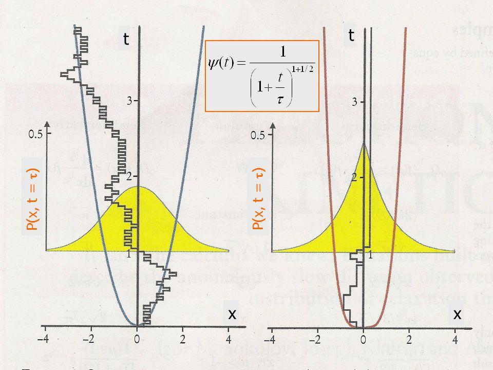 t t P(x, t = ) P(x, t = ) x x