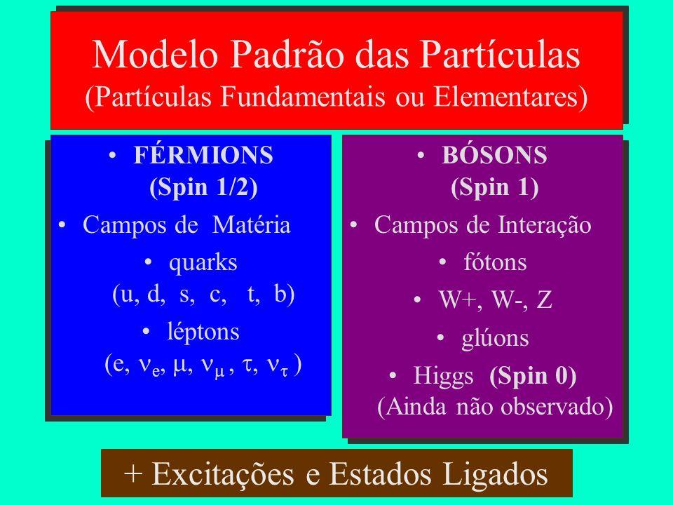 Modelo Padrão das Partículas (Partículas Fundamentais ou Elementares)