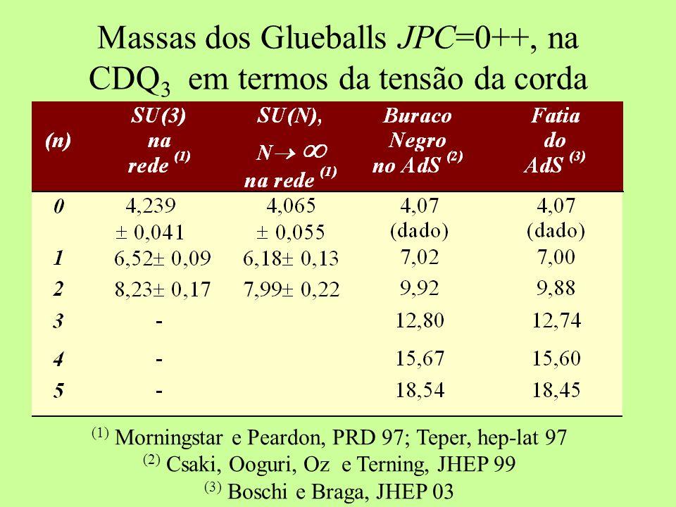 Massas dos Glueballs JPC=0++, na CDQ3 em termos da tensão da corda
