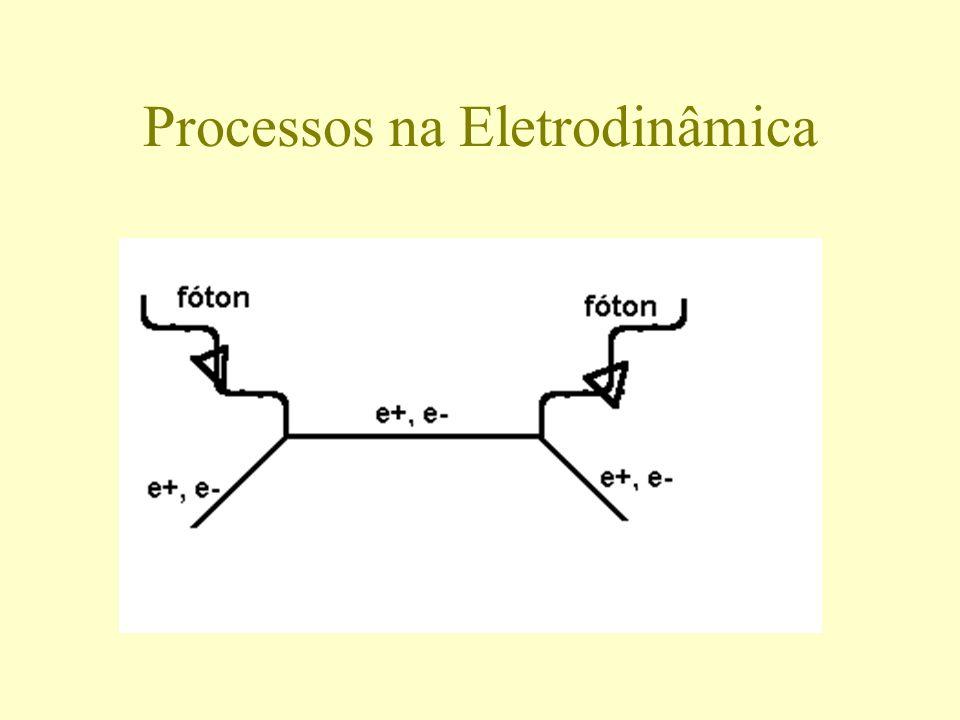 Processos na Eletrodinâmica
