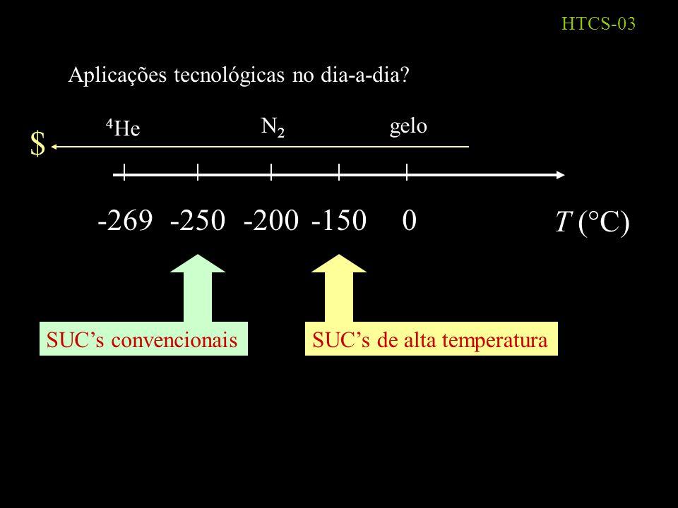 $ -269 -250 -200 -150 T (°C) Aplicações tecnológicas no dia-a-dia 4He