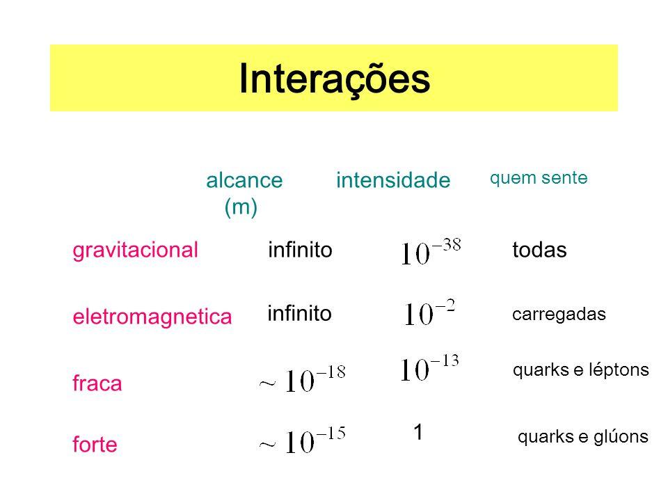 Interações alcance (m) intensidade gravitacional infinito todas