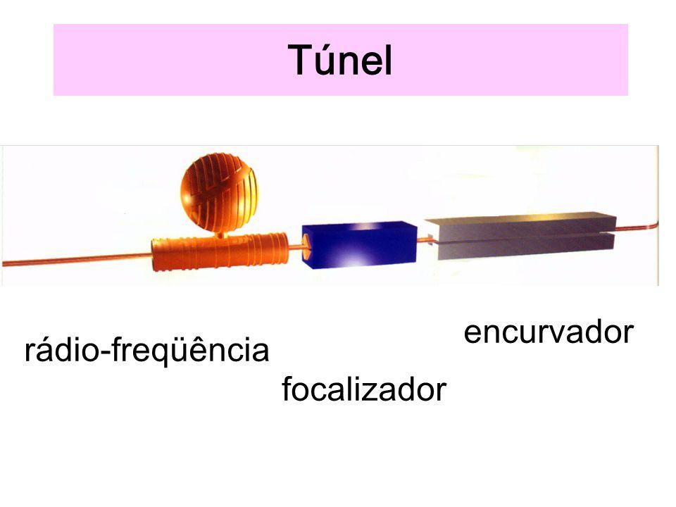 Túnel encurvador rádio-freqüência focalizador