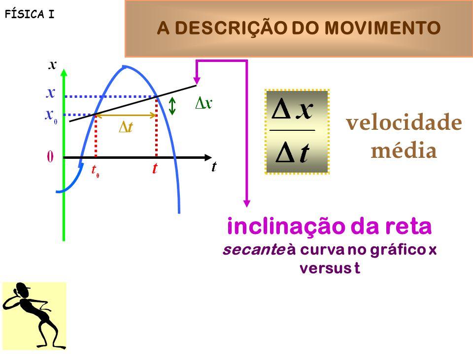 A DESCRIÇÃO DO MOVIMENTO secante à curva no gráfico x versus t