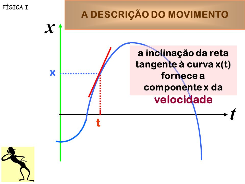 x t A DESCRIÇÃO DO MOVIMENTO