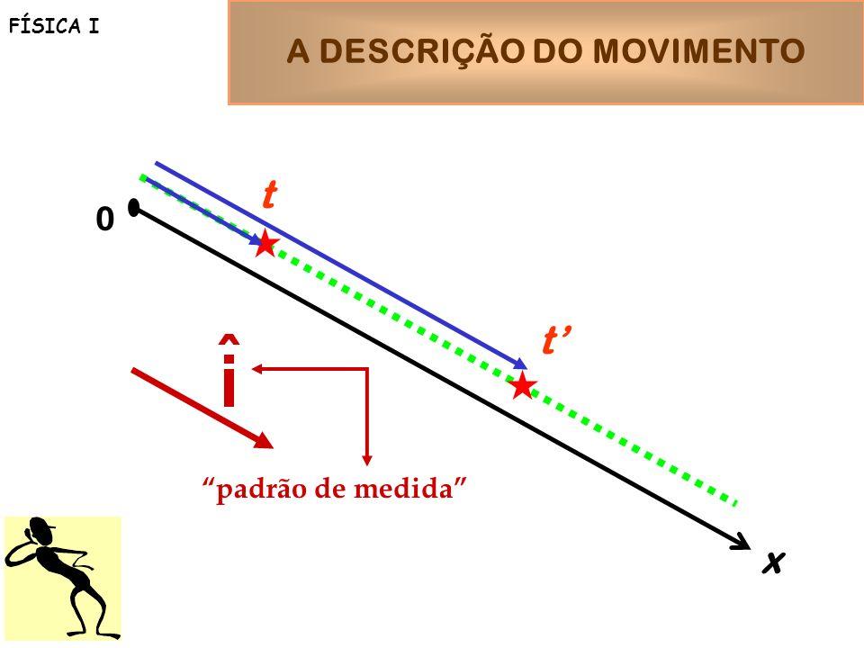 A DESCRIÇÃO DO MOVIMENTO