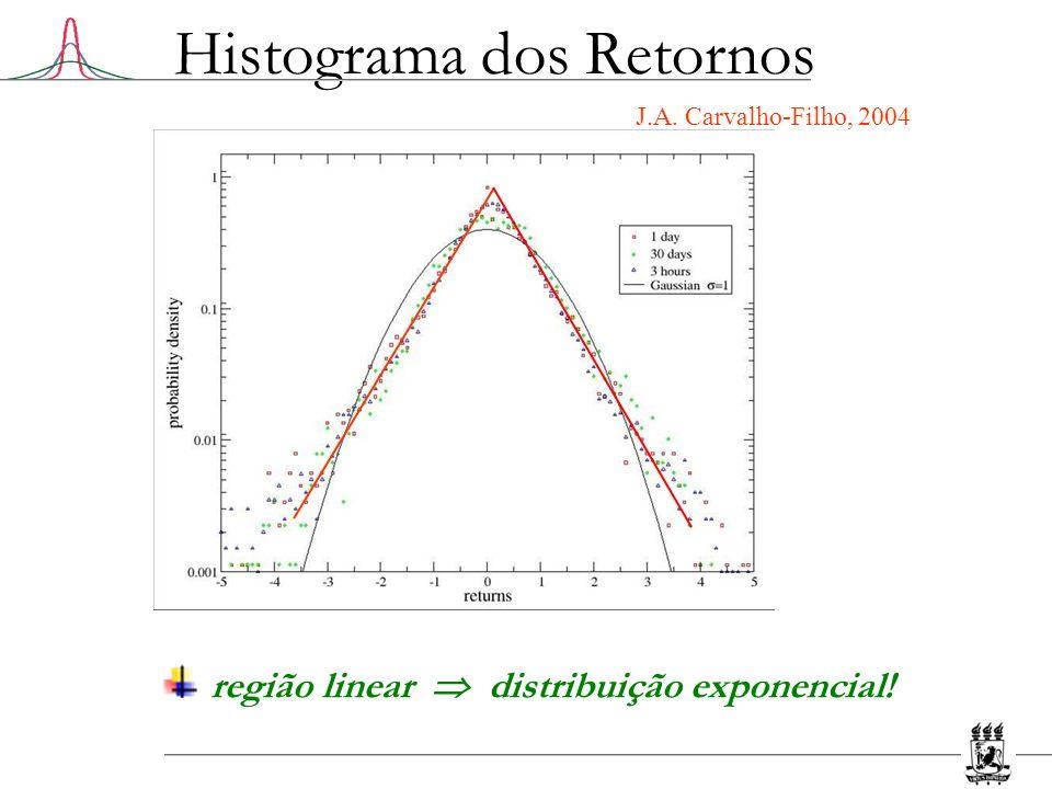 Histograma dos Retornos