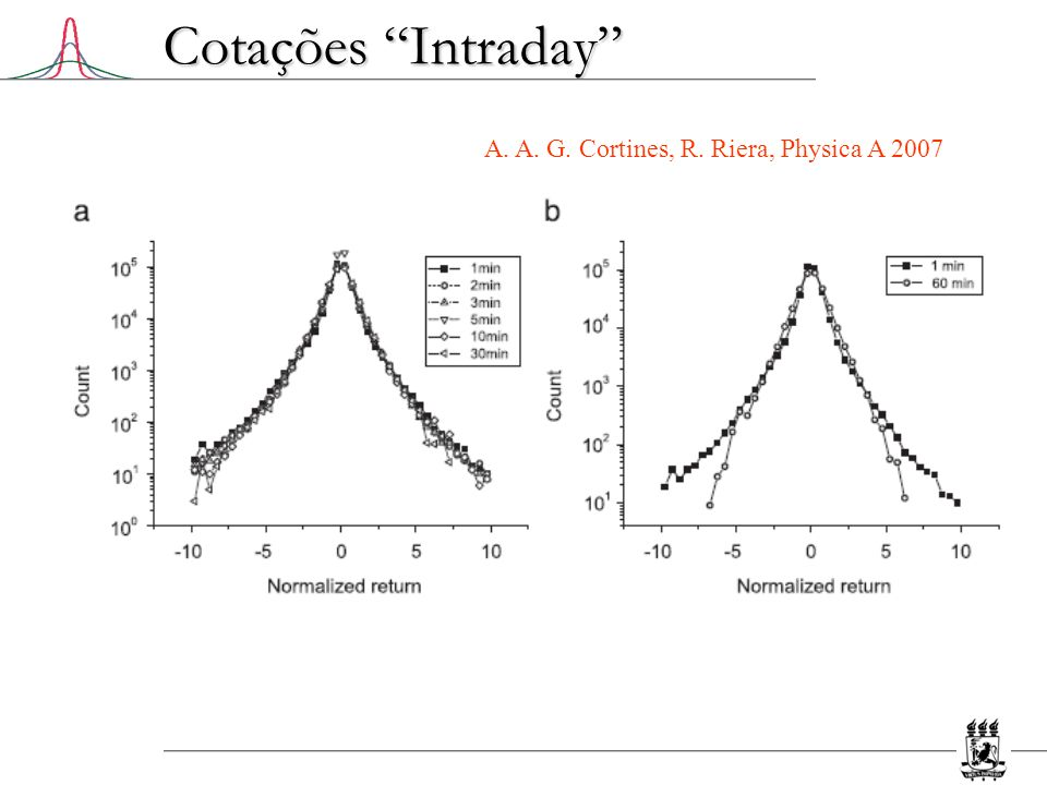 Cotações Intraday A. A. G. Cortines, R. Riera, Physica A 2007