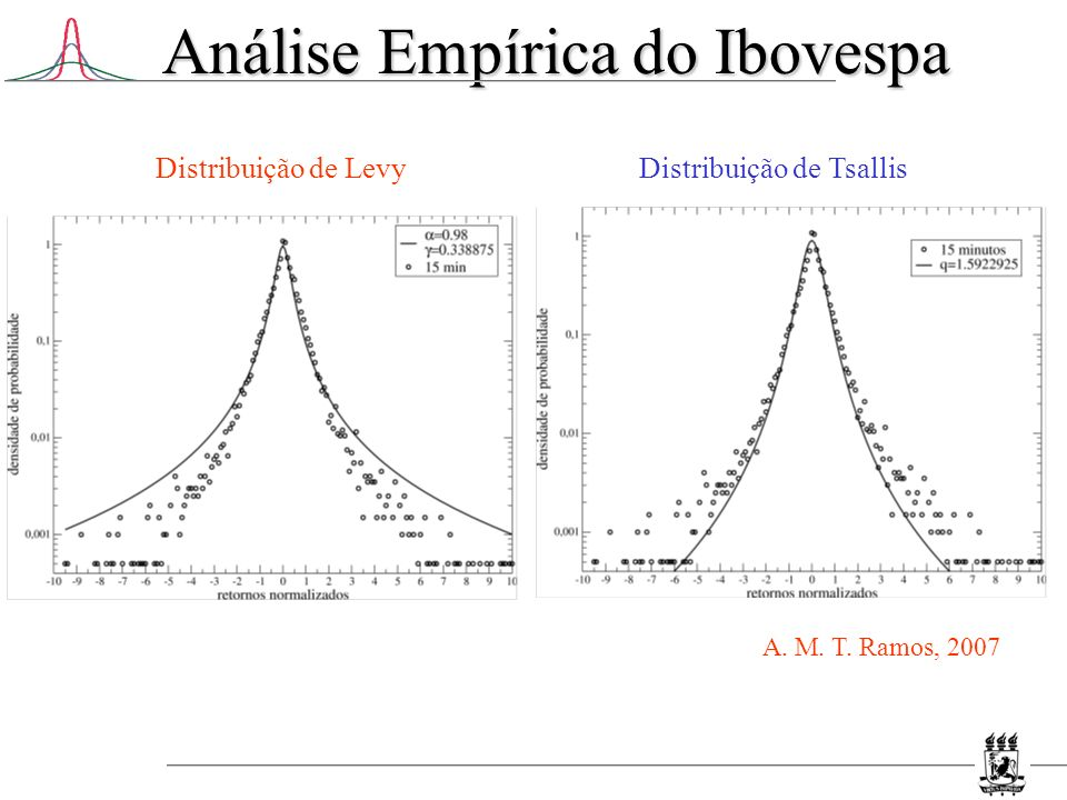 Análise Empírica do Ibovespa