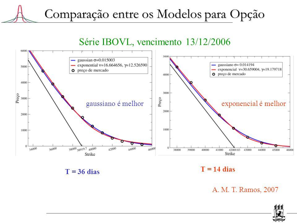 Comparação entre os Modelos para Opção