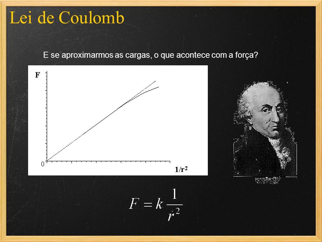 Lei de Coulomb E se aproximarmos as cargas, o que acontece com a força