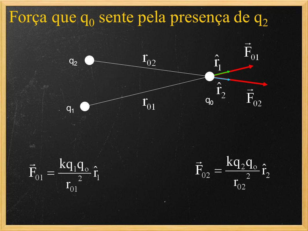 Força que q0 sente pela presença de q2