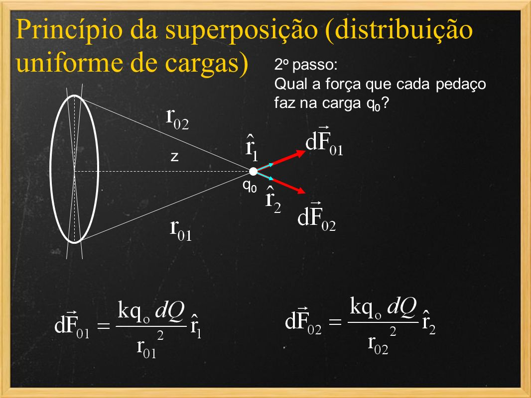 Princípio da superposição (distribuição uniforme de cargas)