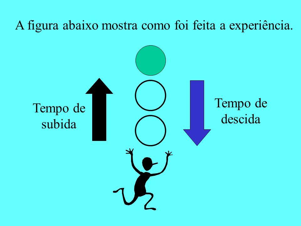 A figura abaixo mostra como foi feita a experiência.